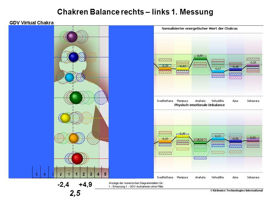 Chakren Balance rechts – links 1. Messung
