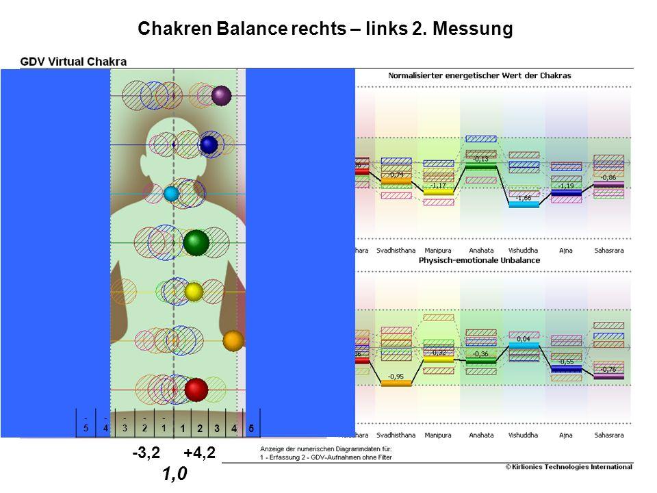 Chakren Balance rechts – links 2. Messung