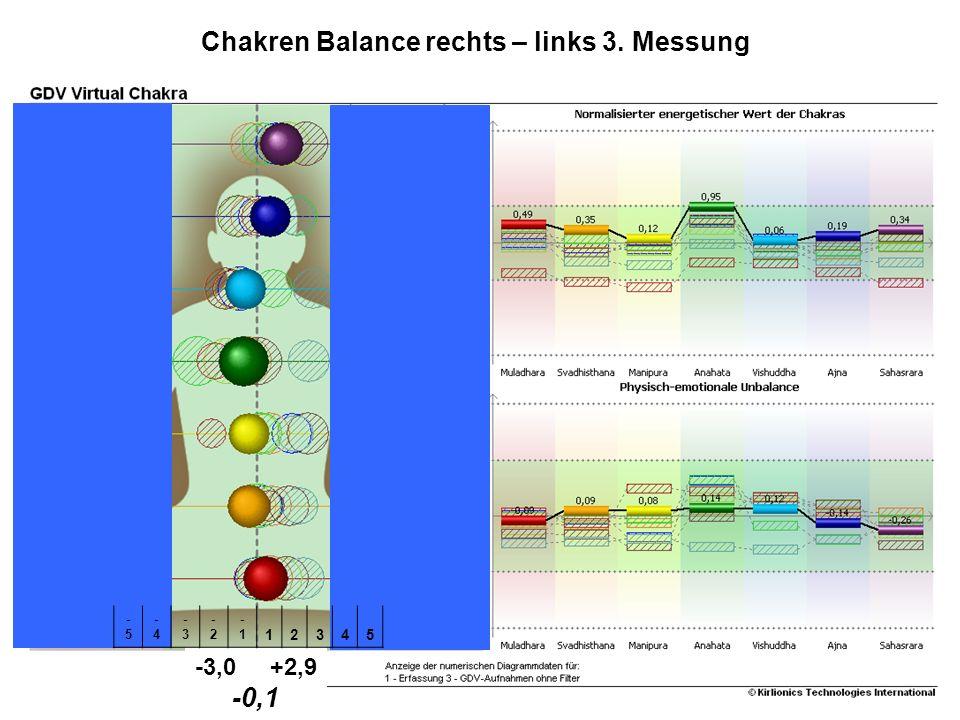 Chakren Balance rechts – links 3. Messung