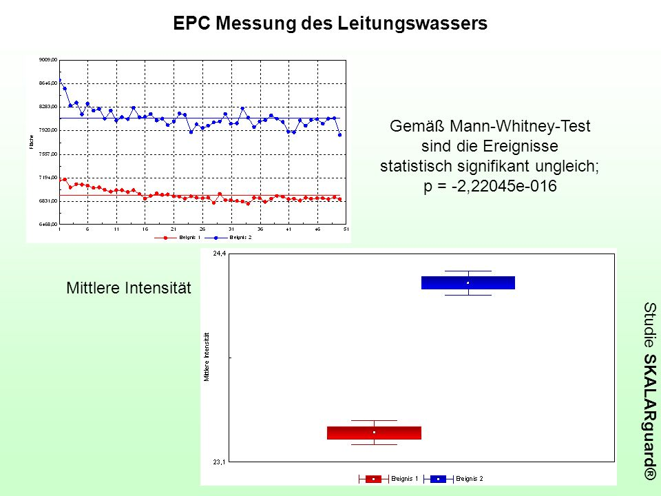 EPC Messung des Leitungswassers