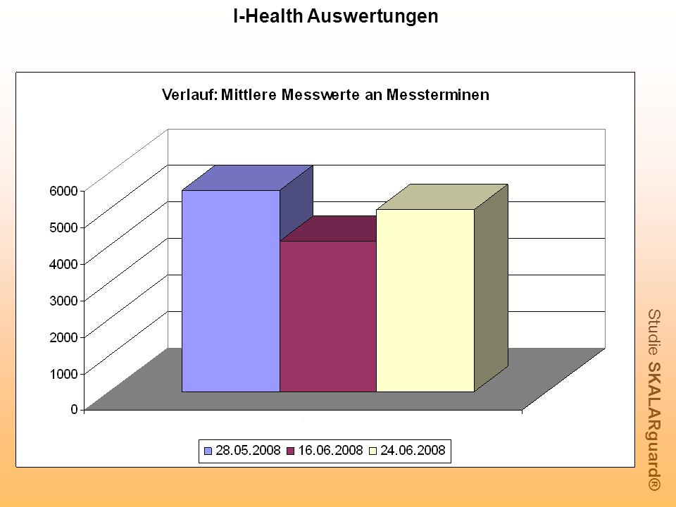 I-Health Auswertungen
