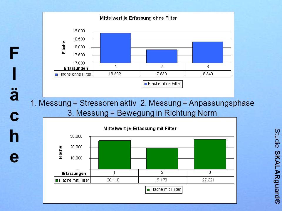 Fläche 1. Messung = Stressoren aktiv 2. Messung = Anpassungsphase