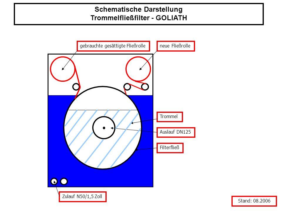 Schematische Darstellung Trommelfließfilter - GOLIATH