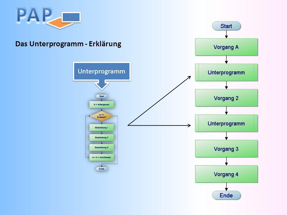 Das Unterprogramm - Erklärung