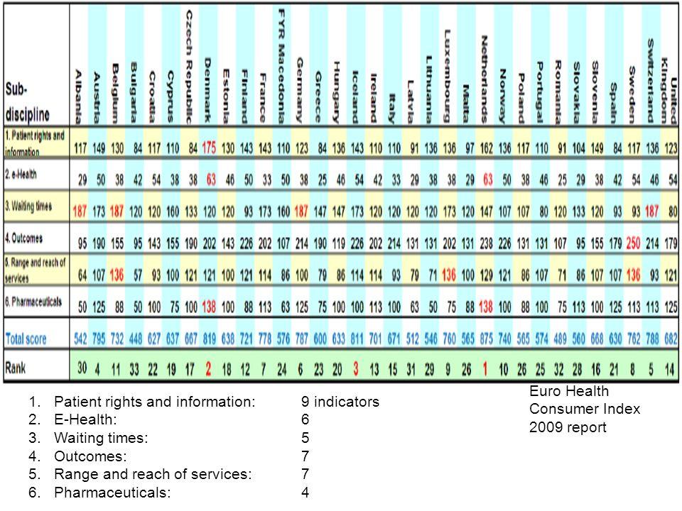 Euro Health Consumer Index 2009 report
