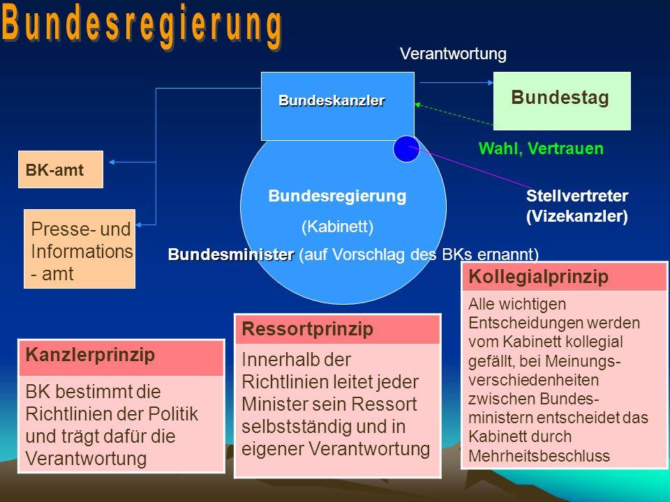 Bundesregierung Bundestag Kollegialprinzip Ressortprinzip