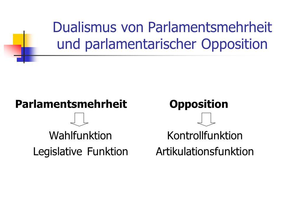 Dualismus von Parlamentsmehrheit und parlamentarischer Opposition