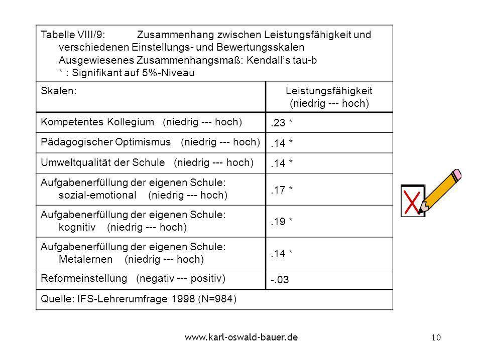 Kompetentes Kollegium (niedrig --- hoch) .23 *