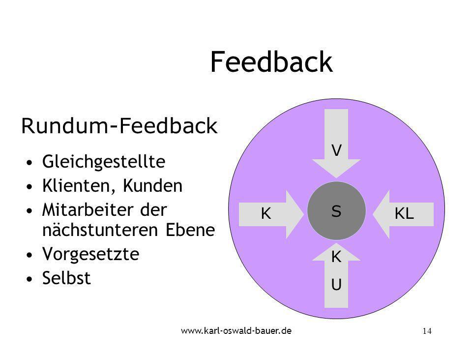 Feedback Rundum-Feedback Gleichgestellte Klienten, Kunden