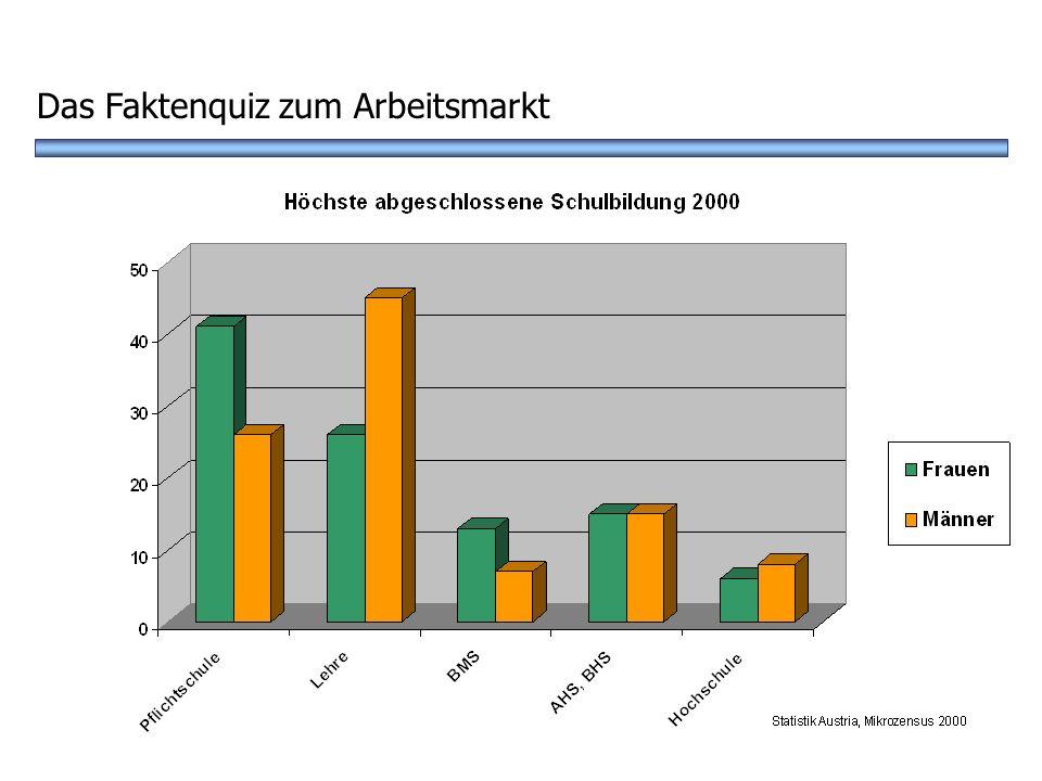 Das Faktenquiz zum Arbeitsmarkt
