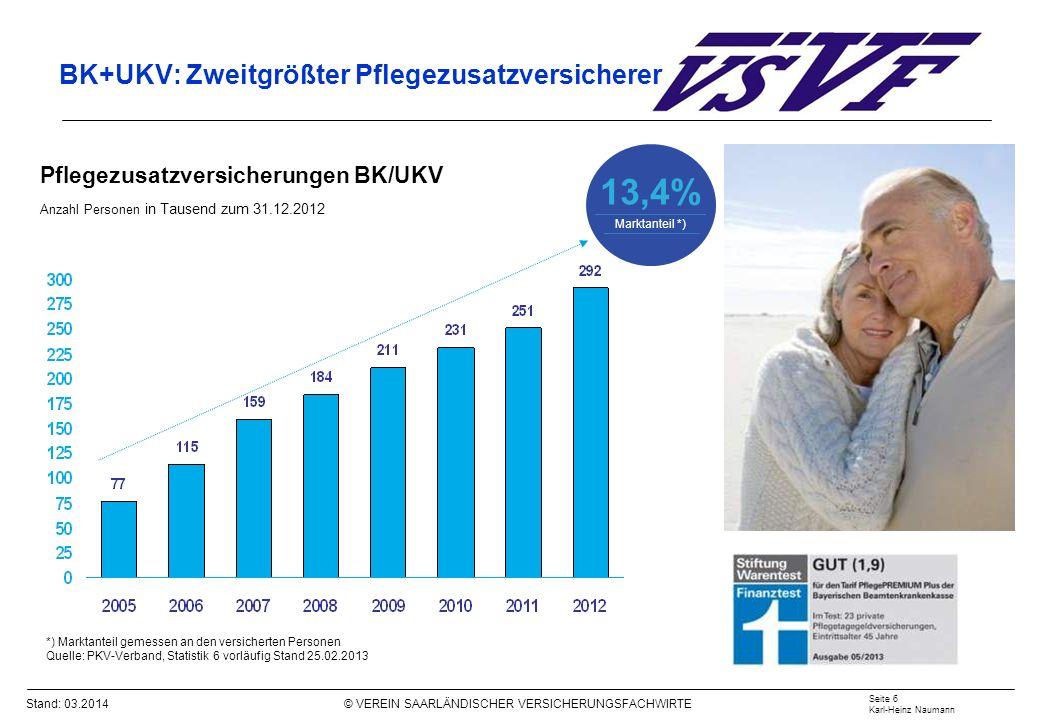BK+UKV: Zweitgrößter Pflegezusatzversicherer