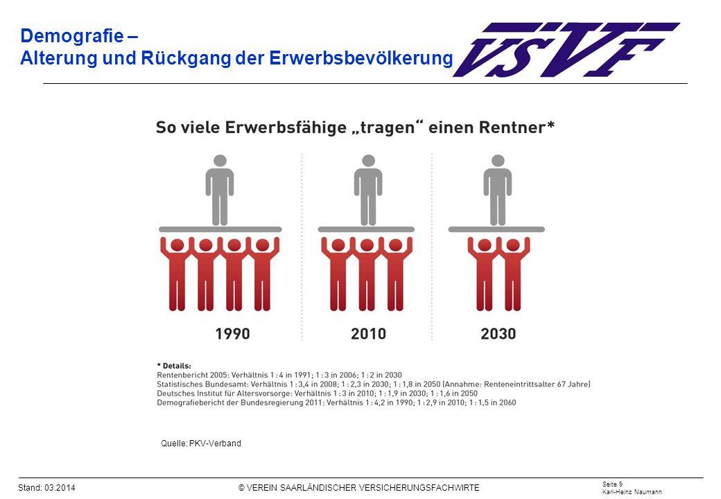 Demografie – Alterung und Rückgang der Erwerbsbevölkerung