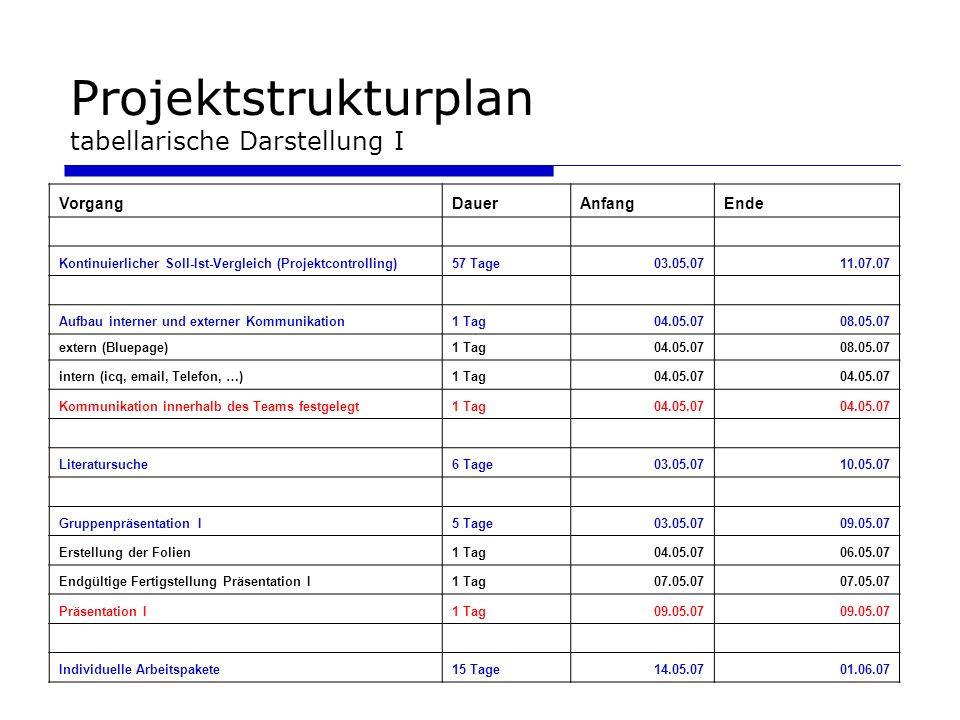 Projektstrukturplan tabellarische Darstellung I