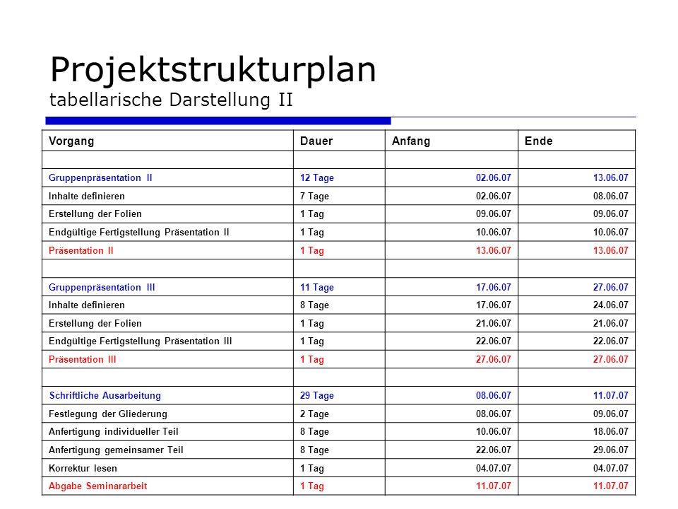 Projektstrukturplan tabellarische Darstellung II