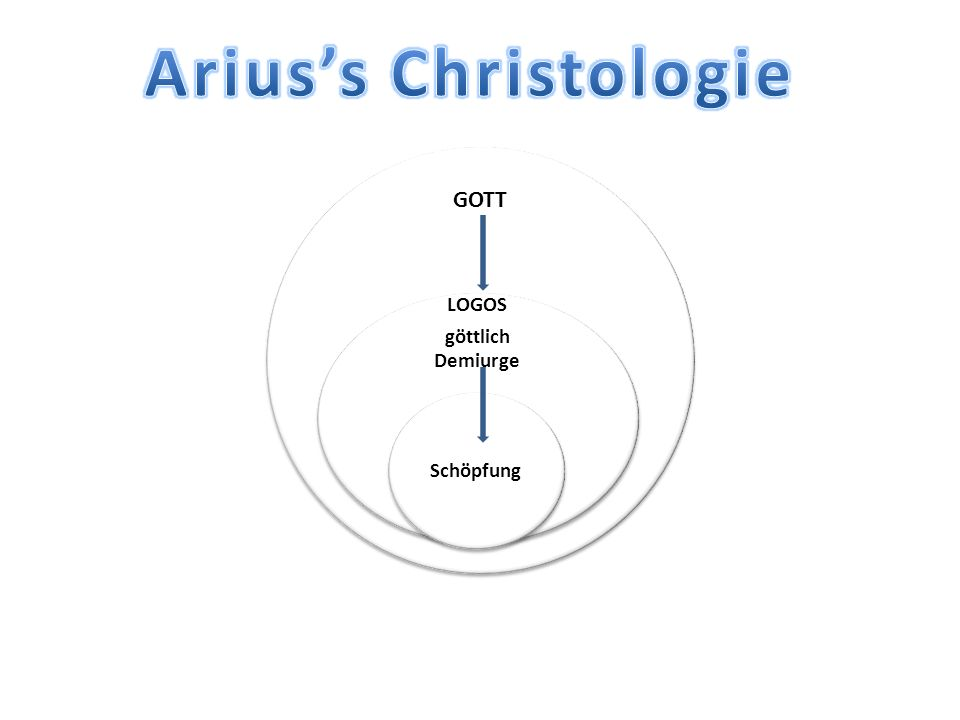 Arius's Christologie GOTT LOGOS göttlich Demiurge Schöpfung