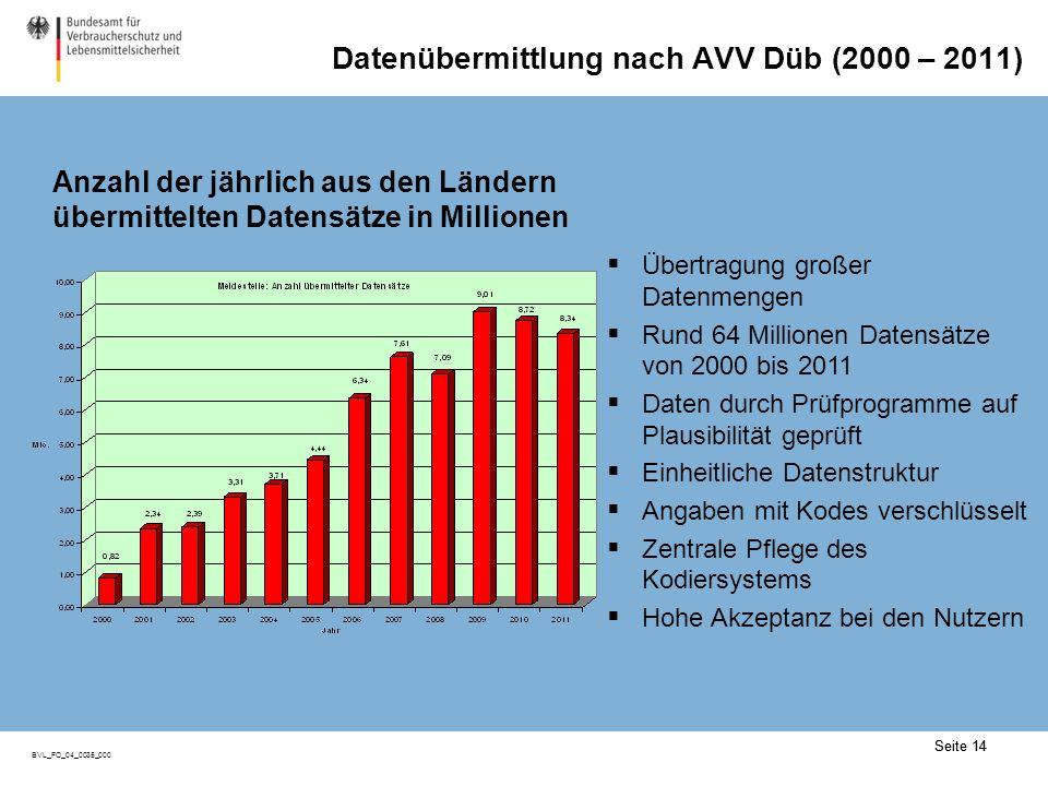 Nutzung der AVV-Düb-Schnittstelle