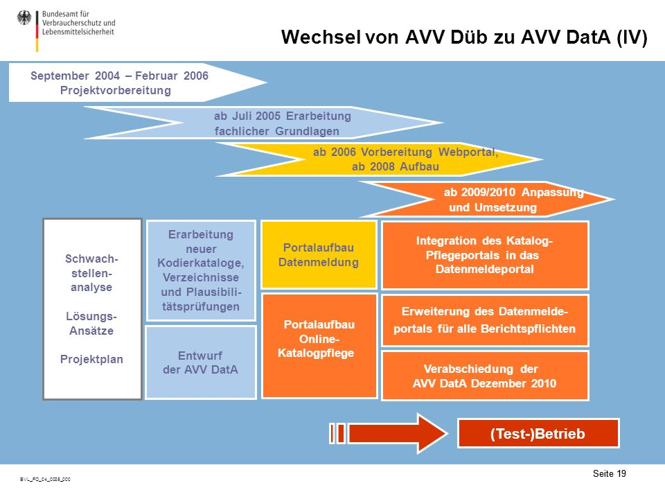 (AVV Datenaustausch – AVV DatA)