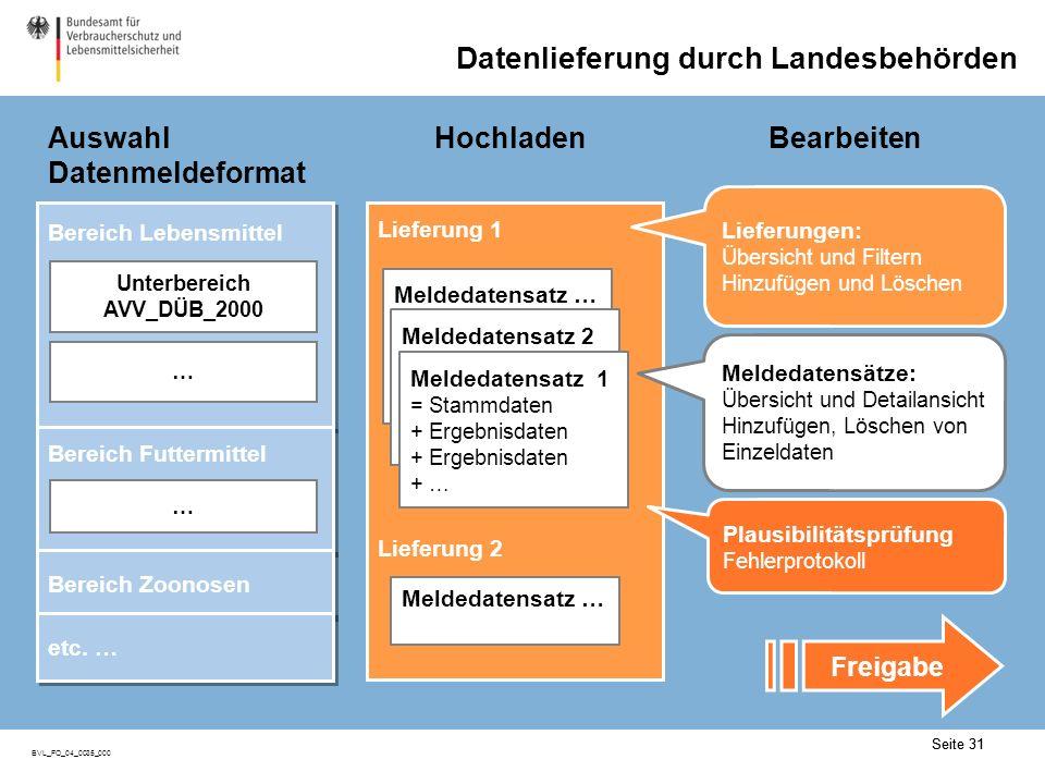 Datenmeldeportal: Daten liefern (I)