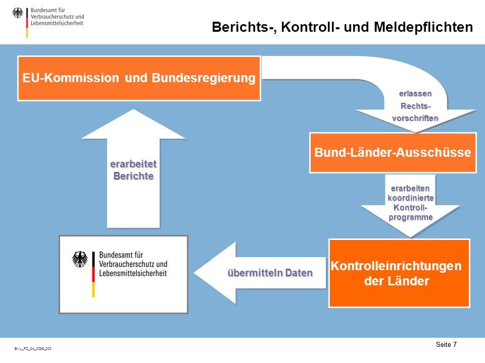 Kontrollpflicht: Aktivitäten der Länder (I)