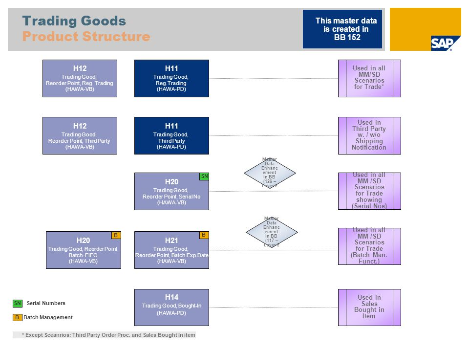 Trading Goods Product Structure