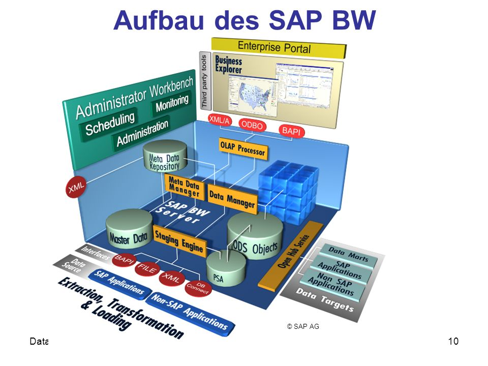 Aufbau des SAP BW © SAP AG Data Warehouses