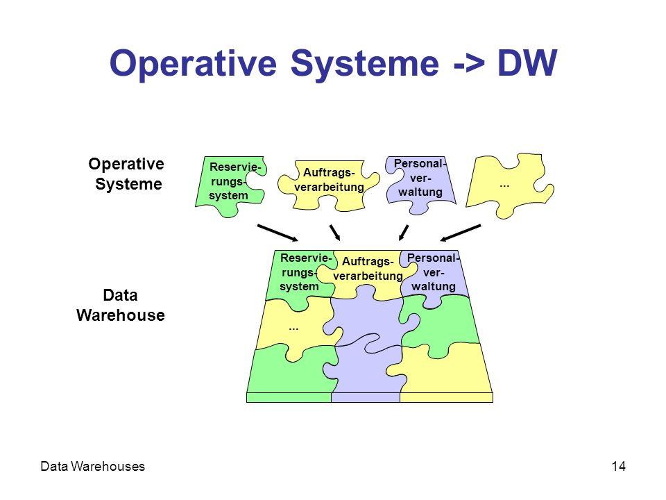Operative Systeme -> DW
