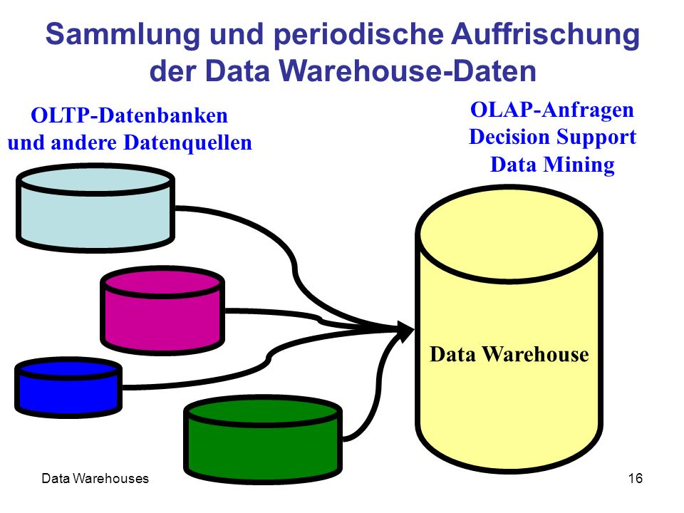 data warehouses decision support and data The microsoft data warehousing framework two of the most common tools used to access and manipulate data for decision support are microsoft access and microsoft.