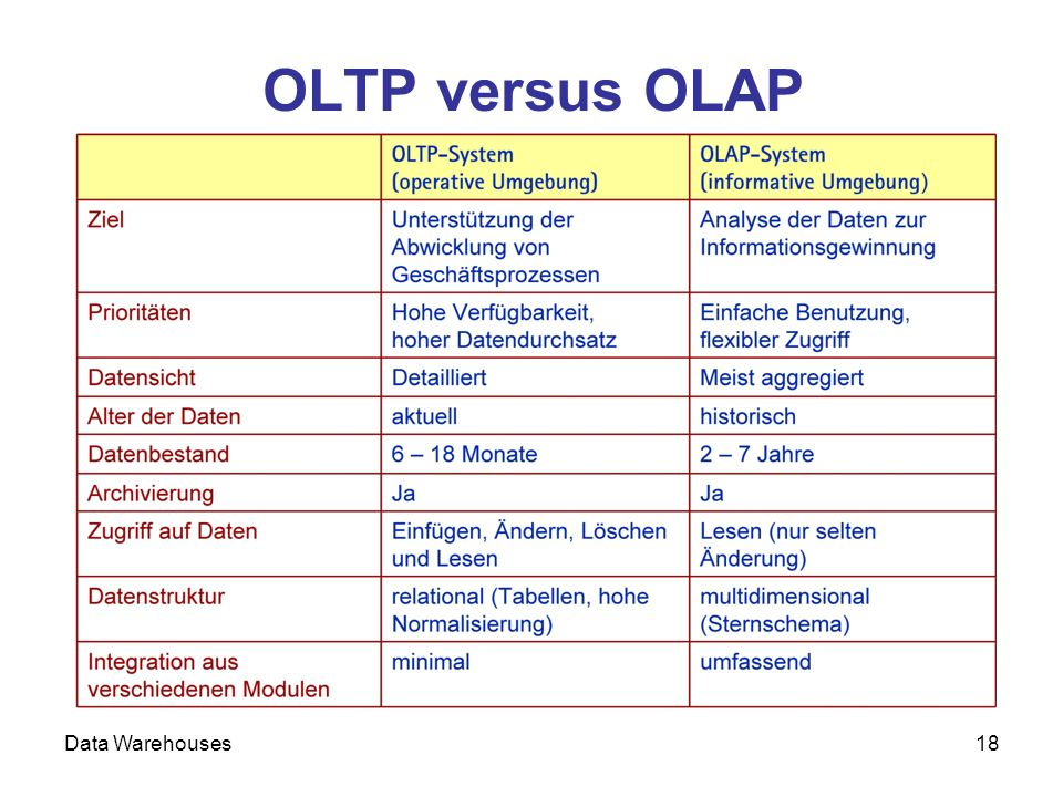 OLTP versus OLAP Data Warehouses