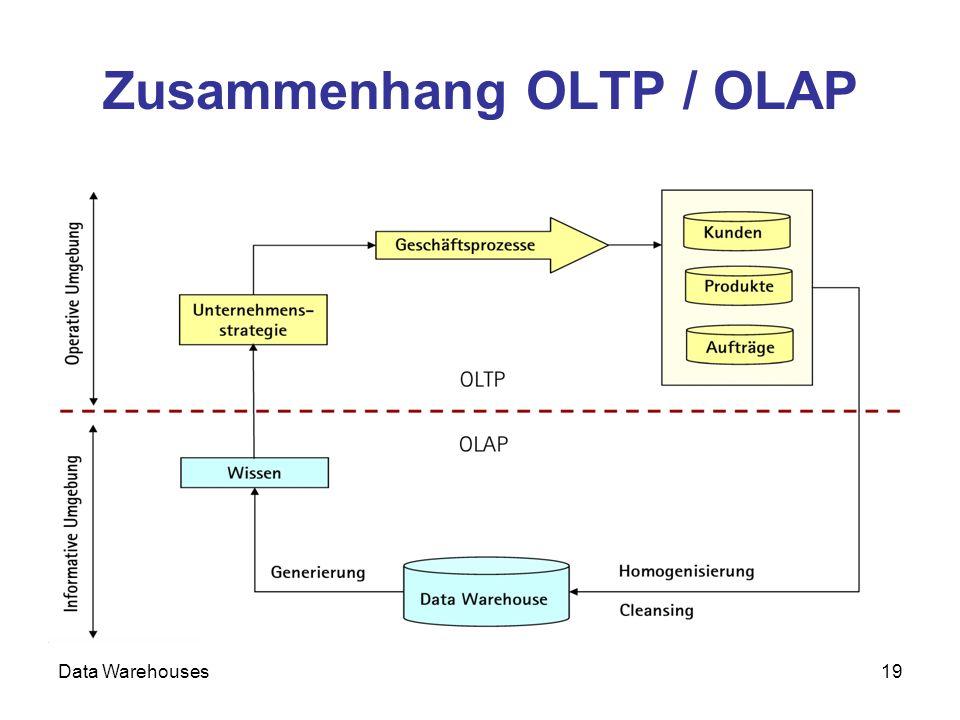 Zusammenhang OLTP / OLAP