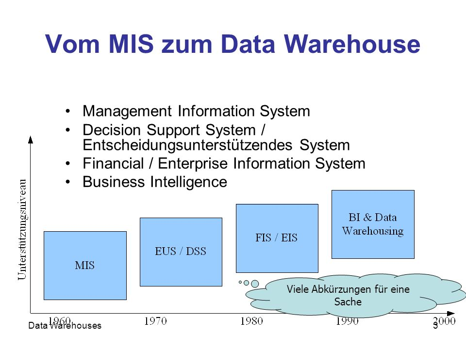 Vom MIS zum Data Warehouse
