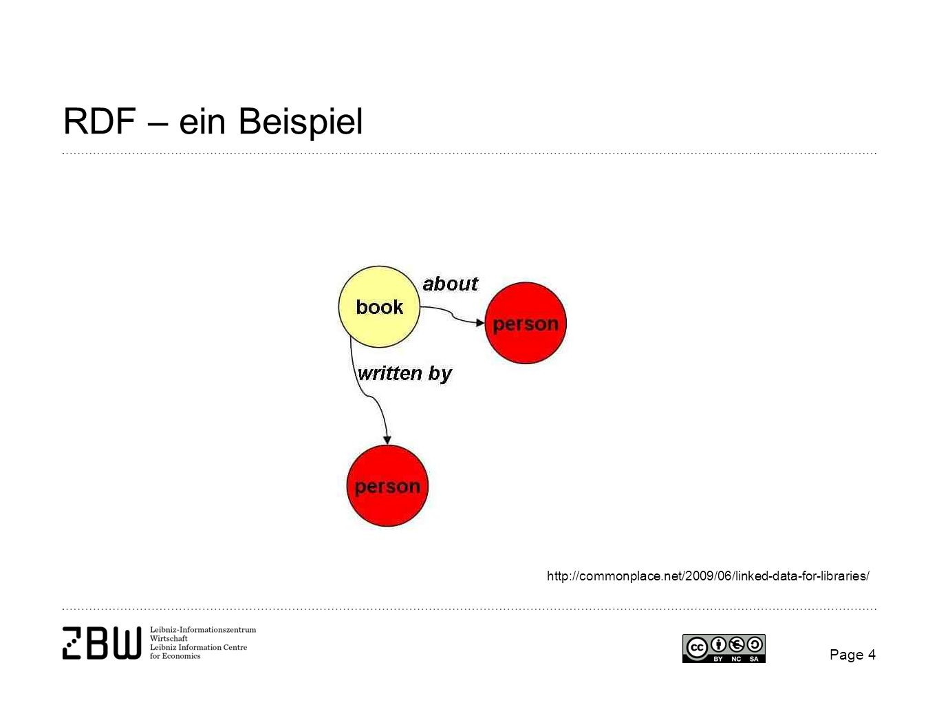 RDF – ein Beispiel http://commonplace.net/2009/06/linked-data-for-libraries/