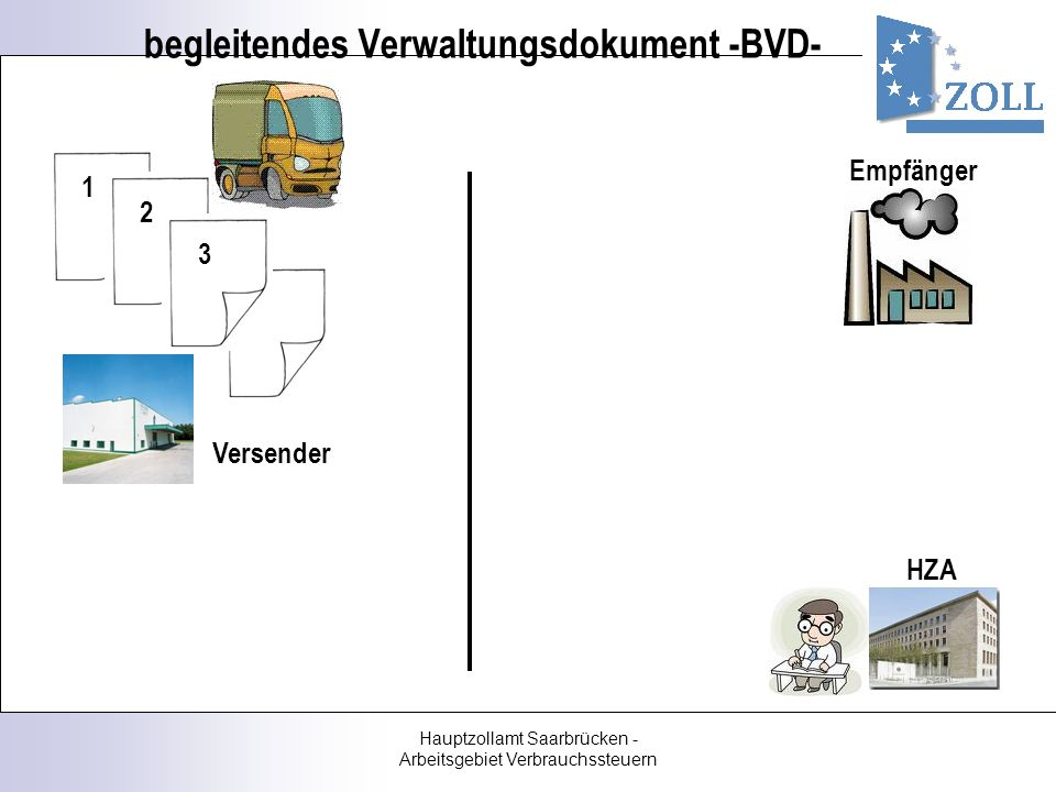 begleitendes Verwaltungsdokument -BVD-