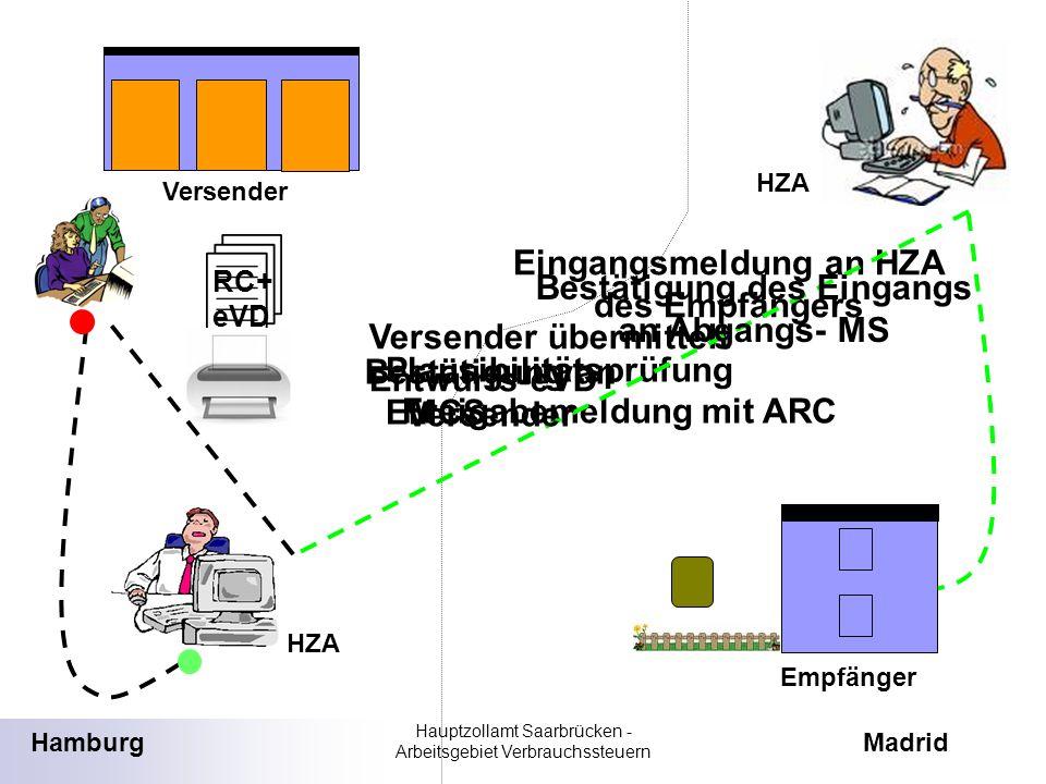 Eingangsmeldung an HZA des Empfängers