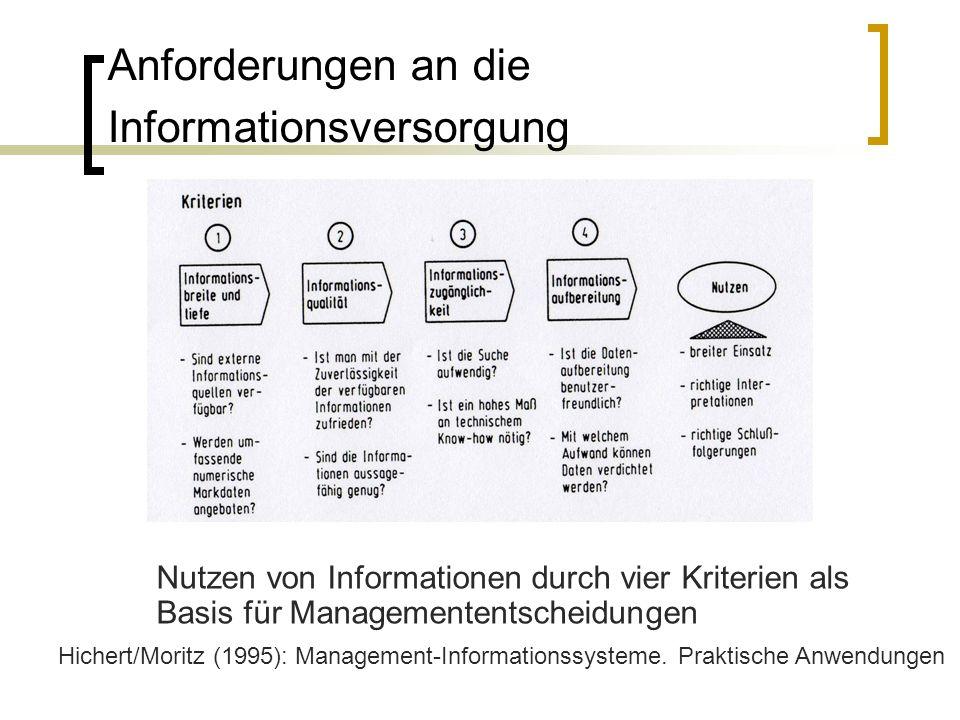 Anforderungen an die Informationsversorgung