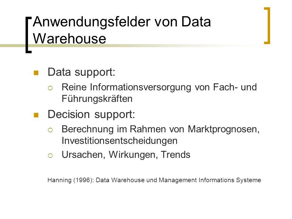 Anwendungsfelder von Data Warehouse