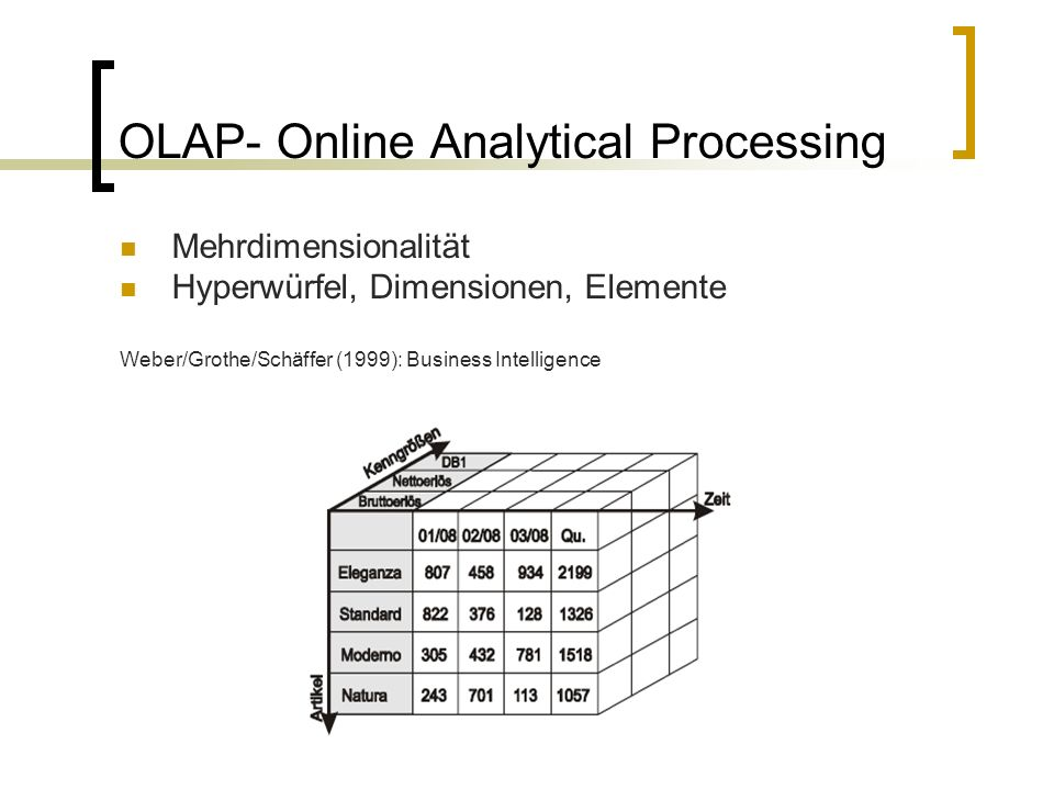 OLAP- Online Analytical Processing