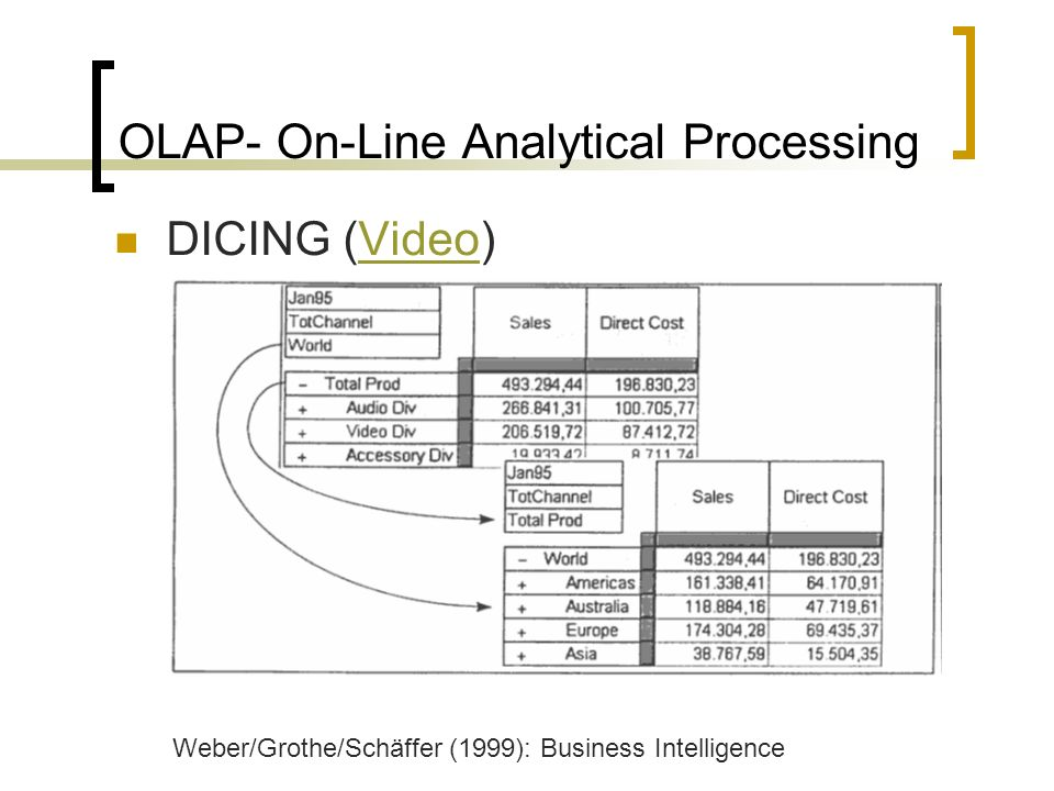OLAP- On-Line Analytical Processing