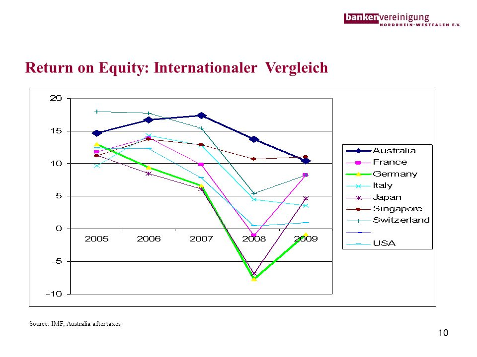 Return on Equity: Internationaler Vergleich