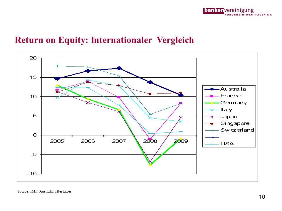 Return on Equity: Internationaler Vergleich