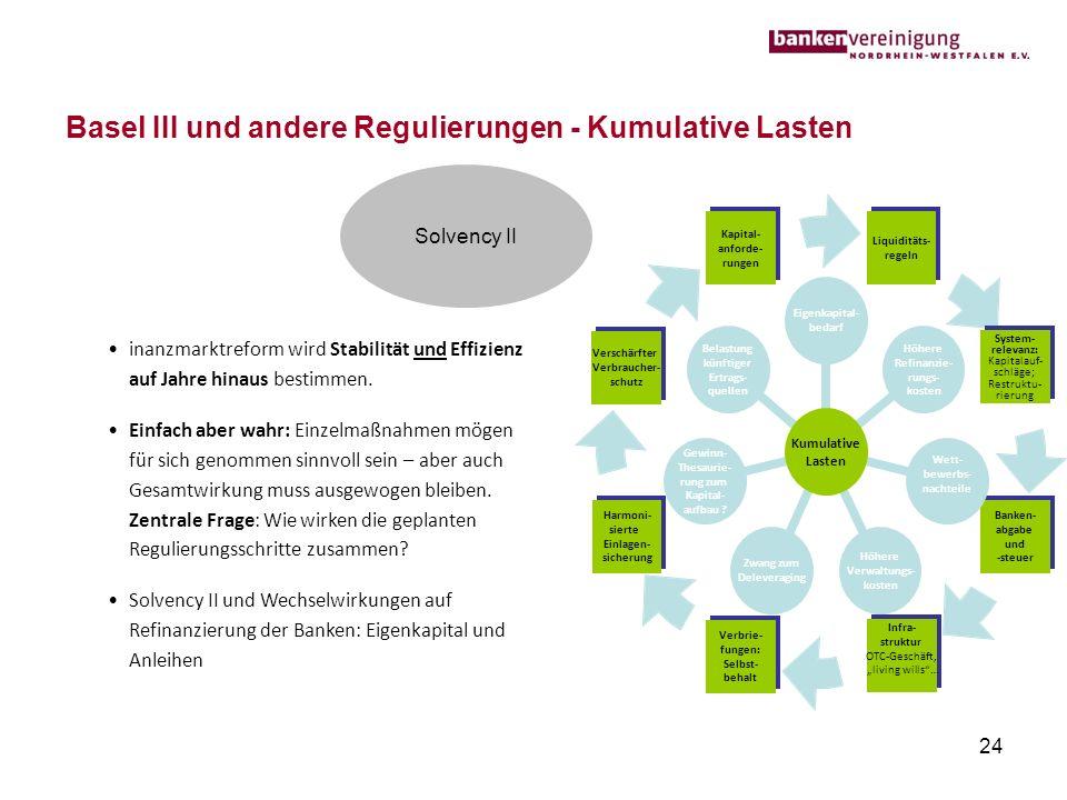 Basel III und andere Regulierungen - Kumulative Lasten