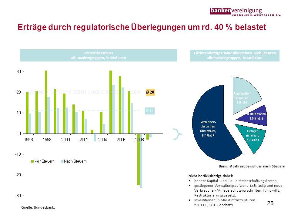 Erträge durch regulatorische Überlegungen um rd. 40 % belastet