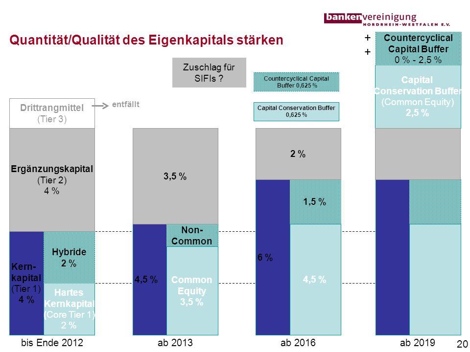 Quantität/Qualität des Eigenkapitals stärken