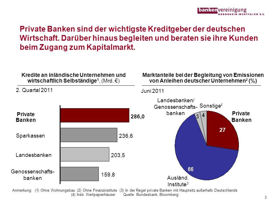 Private Banken sind der wichtigste Kreditgeber der deutschen Wirtschaft. Darüber hinaus begleiten und beraten sie ihre Kunden beim Zugang zum Kapitalmarkt.