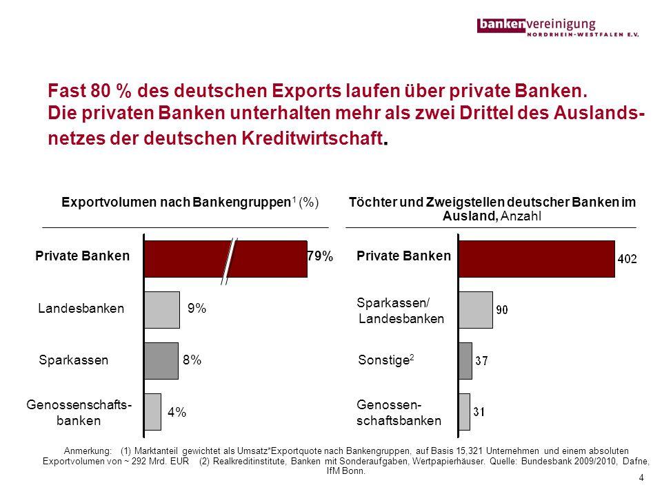 Fast 80 % des deutschen Exports laufen über private Banken