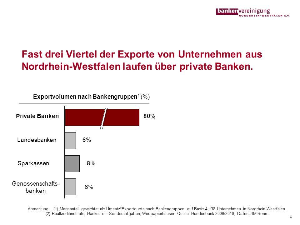 Exportvolumen nach Bankengruppen1 (%)