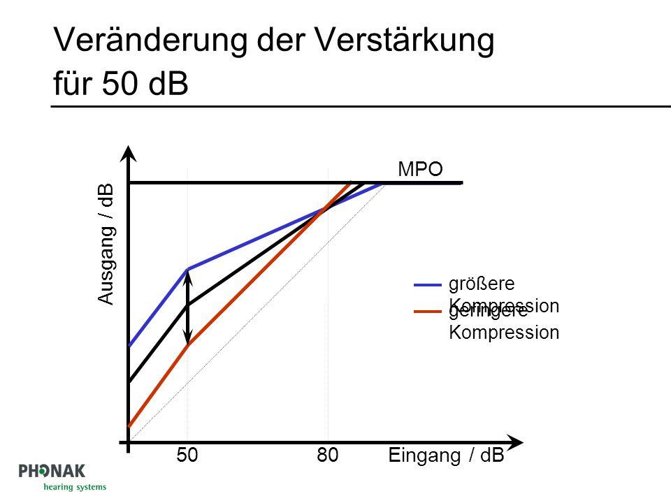 Veränderung der Verstärkung für 50 dB