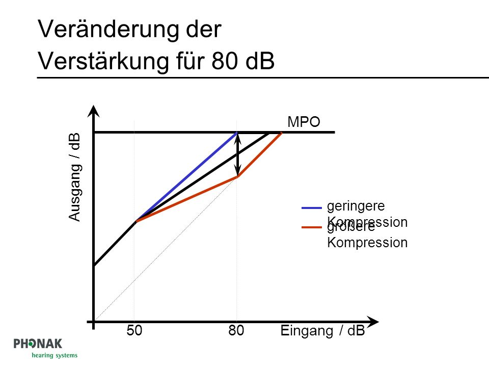 Veränderung der Verstärkung für 80 dB