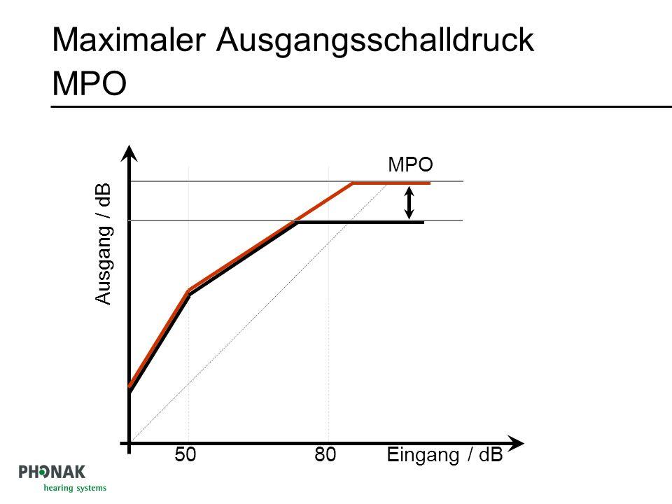 Maximaler Ausgangsschalldruck MPO