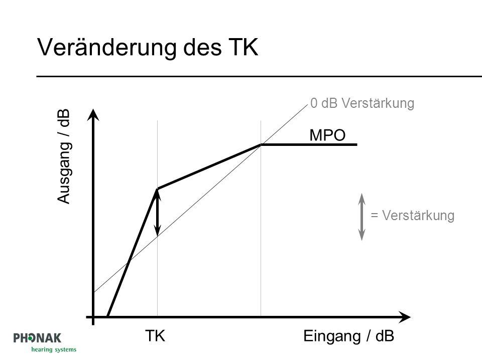 Veränderung des TK MPO Ausgang / dB TK Eingang / dB 0 dB Verstärkung
