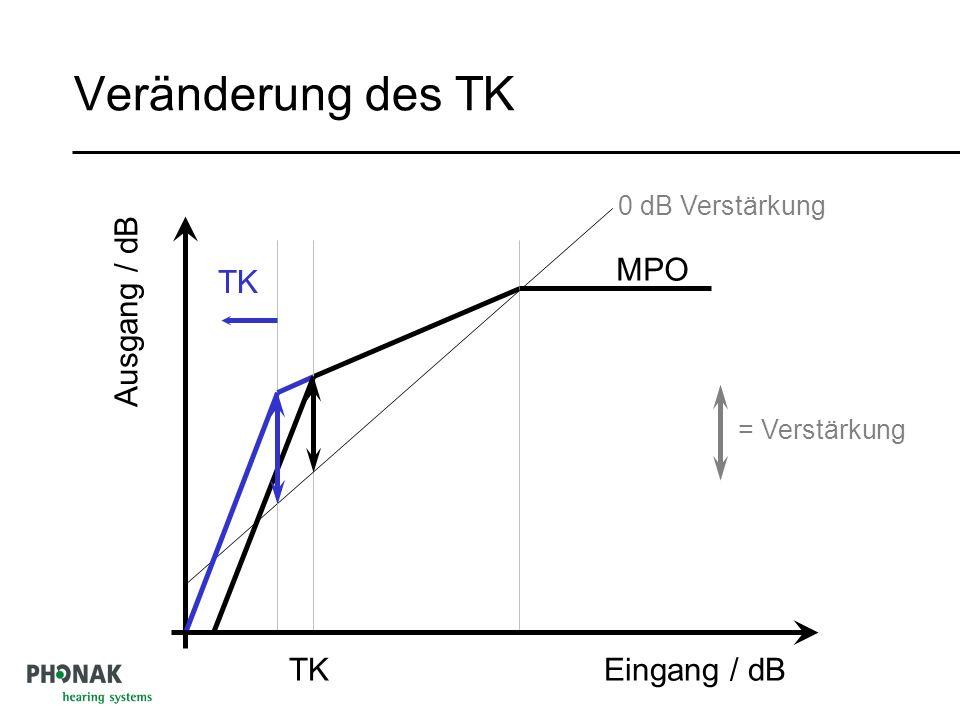 Veränderung des TK MPO TK Ausgang / dB TK Eingang / dB